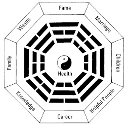 An image of the Feng Shui bhagua
